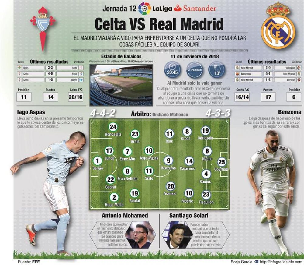 Image Result For Celta Vigo Vs Real Madrid Fecha En Vivo
