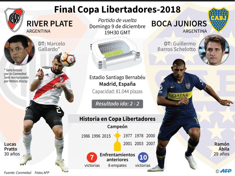 River Plate vs. Boca Junior: infografia - AFP